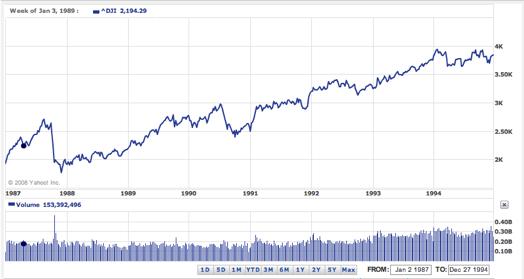 Dow1987-1994